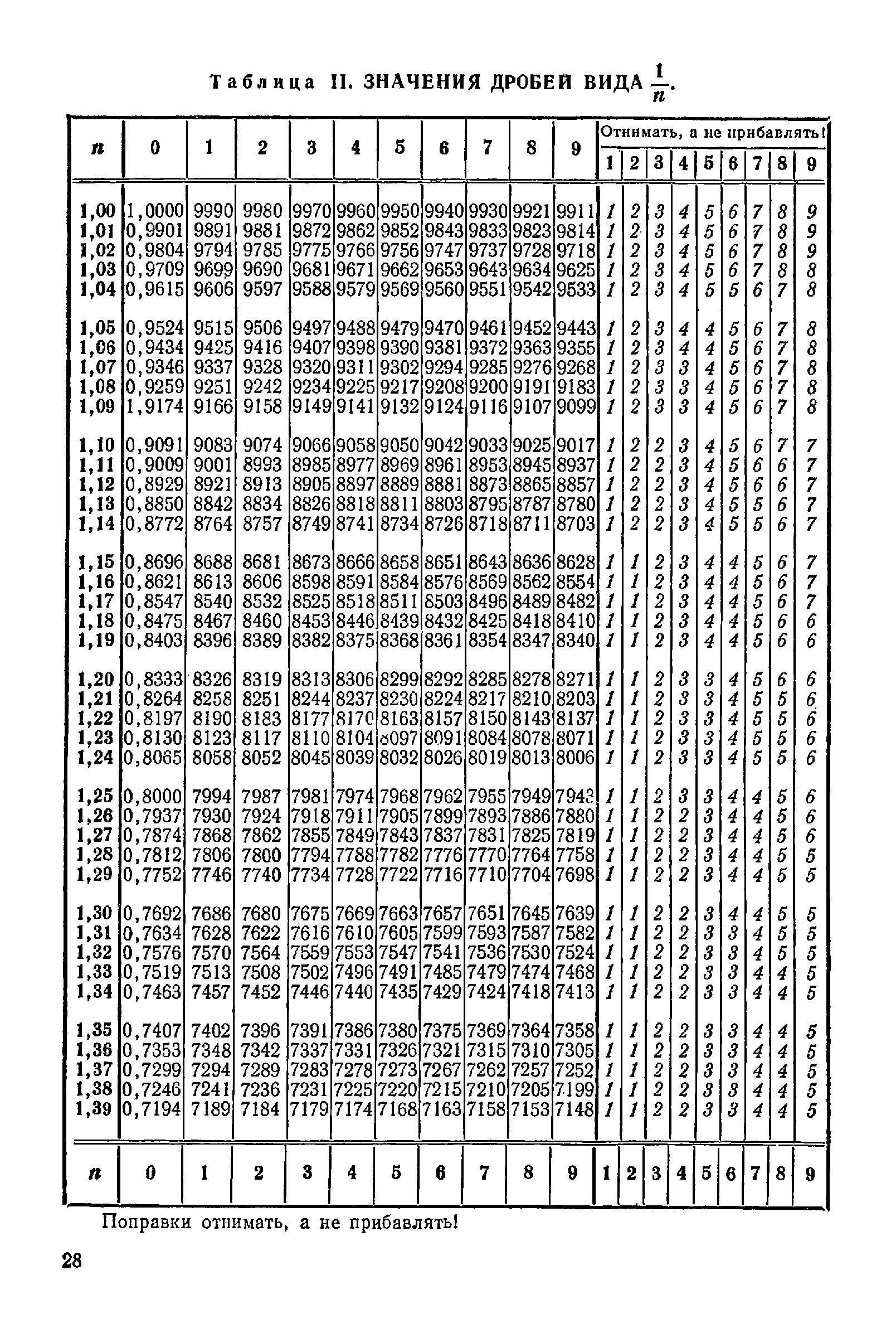 таблица брадиса синус и косинус картинки тушении пожара участвовали